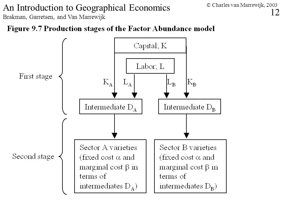 © Charles van Marrewijk, 2003 12 An Introduction to Geographical Economics Brakman, Garretsen, and Van Marrewijk