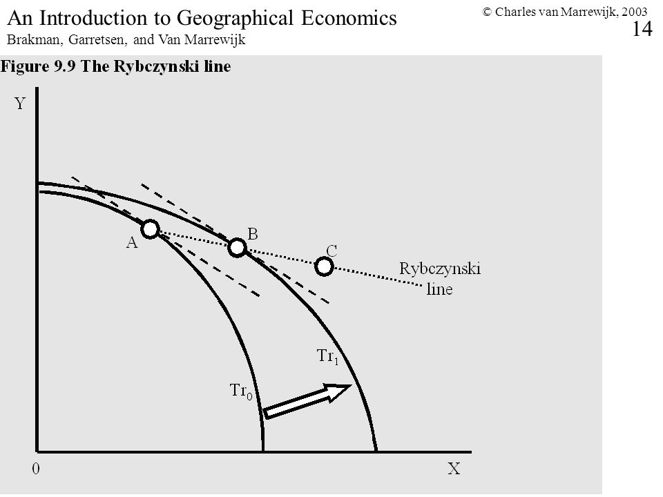 © Charles van Marrewijk, 2003 14 An Introduction to Geographical Economics Brakman, Garretsen, and Van Marrewijk