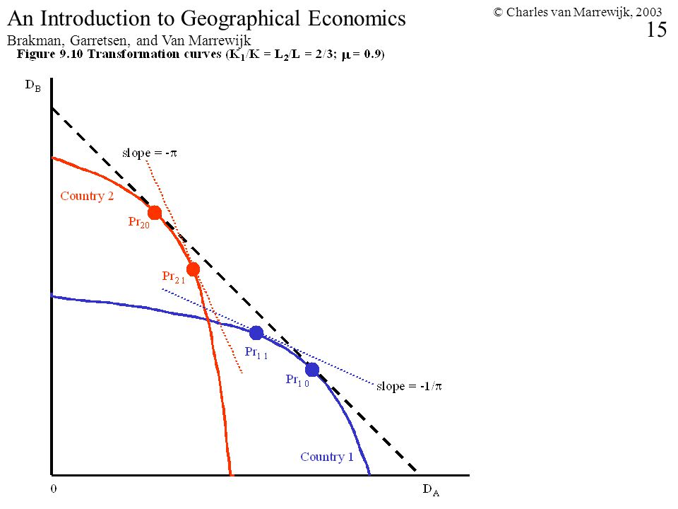 © Charles van Marrewijk, 2003 15 An Introduction to Geographical Economics Brakman, Garretsen, and Van Marrewijk