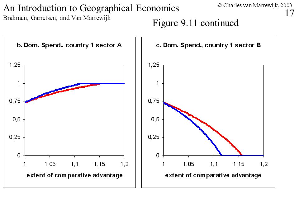 © Charles van Marrewijk, 2003 17 An Introduction to Geographical Economics Brakman, Garretsen, and Van Marrewijk Figure 9.11 continued