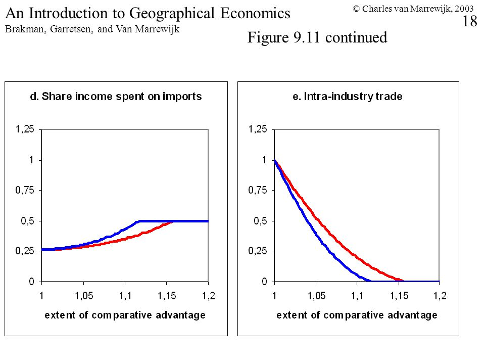 © Charles van Marrewijk, 2003 18 An Introduction to Geographical Economics Brakman, Garretsen, and Van Marrewijk Figure 9.11 continued