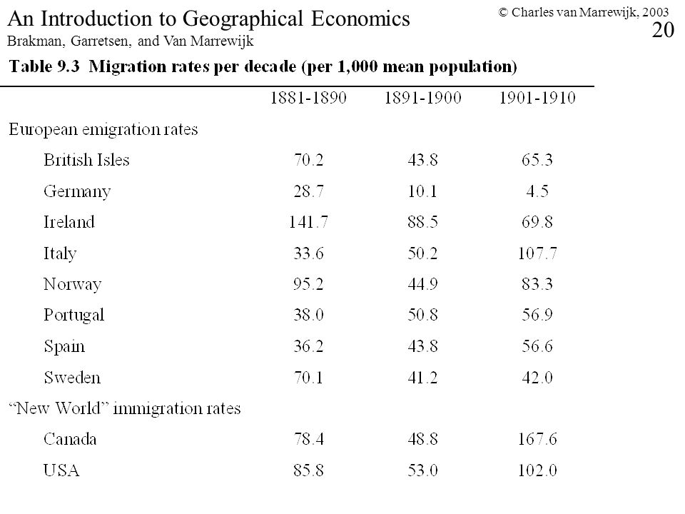 © Charles van Marrewijk, 2003 20 An Introduction to Geographical Economics Brakman, Garretsen, and Van Marrewijk