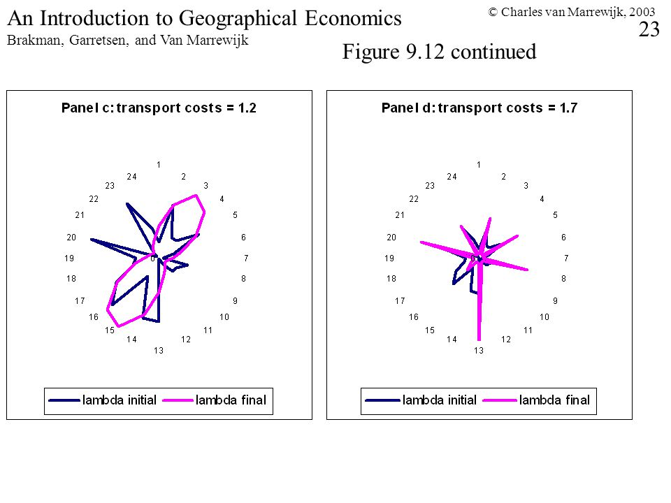 © Charles van Marrewijk, An Introduction to Geographical Economics Brakman, Garretsen, and Van Marrewijk Figure 9.12 continued