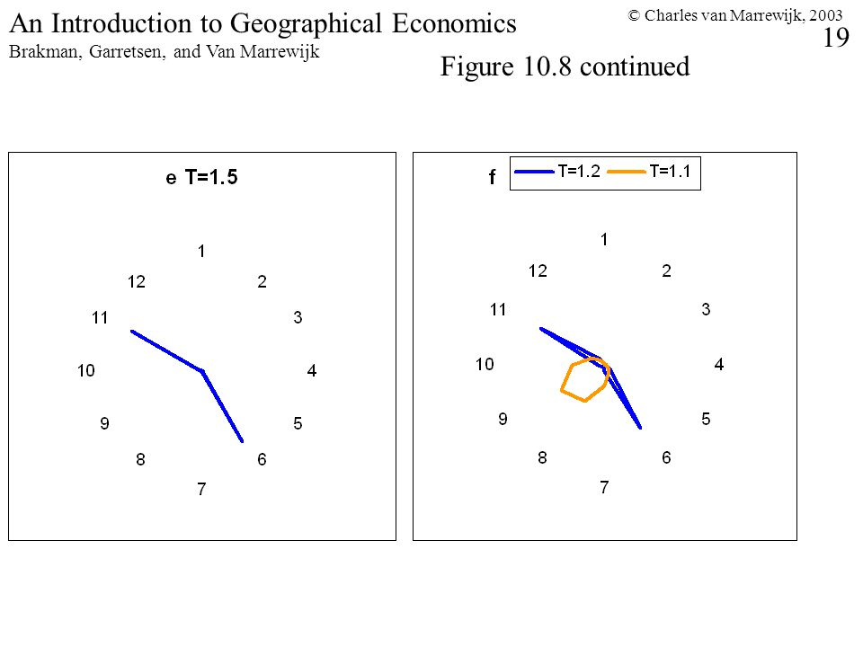 © Charles van Marrewijk, An Introduction to Geographical Economics Brakman, Garretsen, and Van Marrewijk Figure 10.8 continued