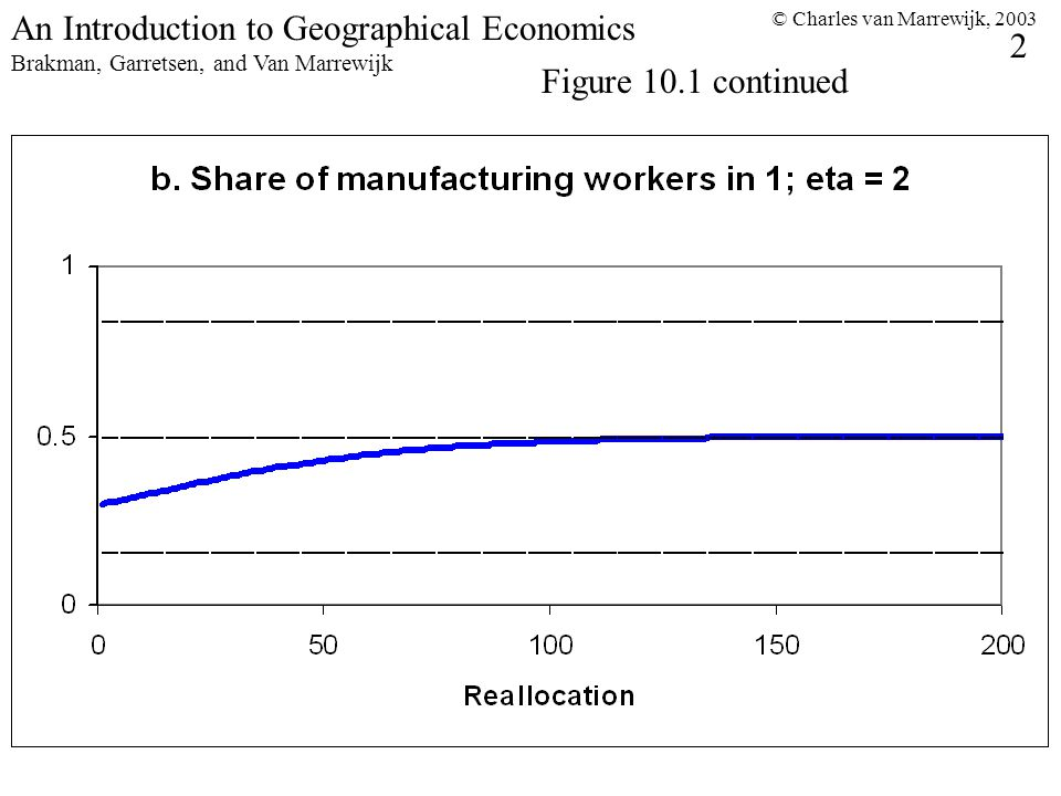 © Charles van Marrewijk, An Introduction to Geographical Economics Brakman, Garretsen, and Van Marrewijk Figure 10.1 continued