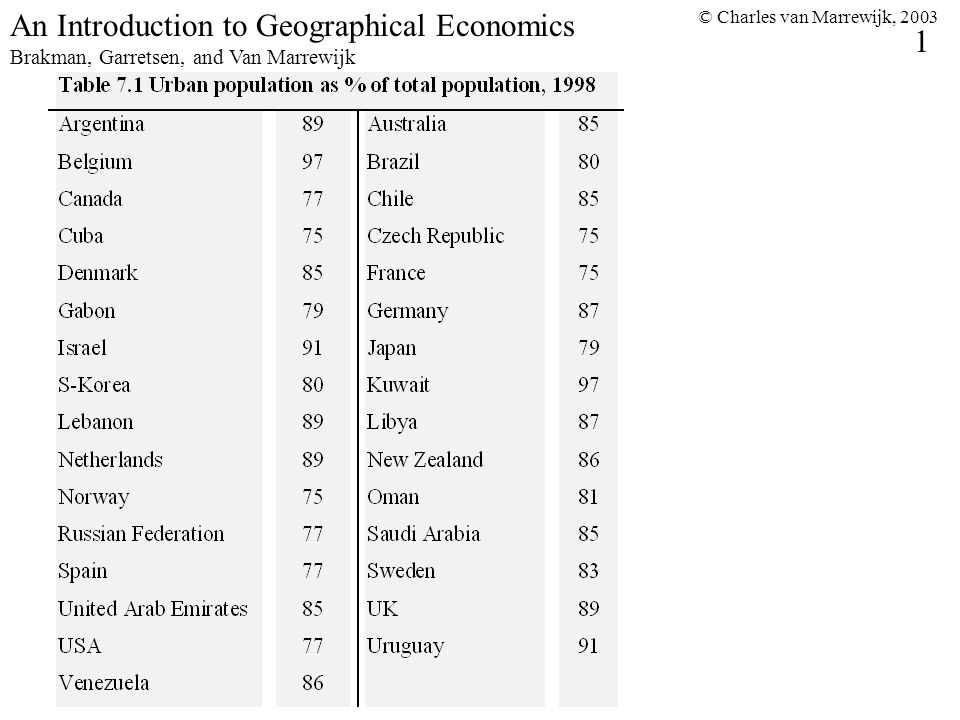 © Charles van Marrewijk, 2003 1 An Introduction to Geographical Economics Brakman, Garretsen, and Van Marrewijk