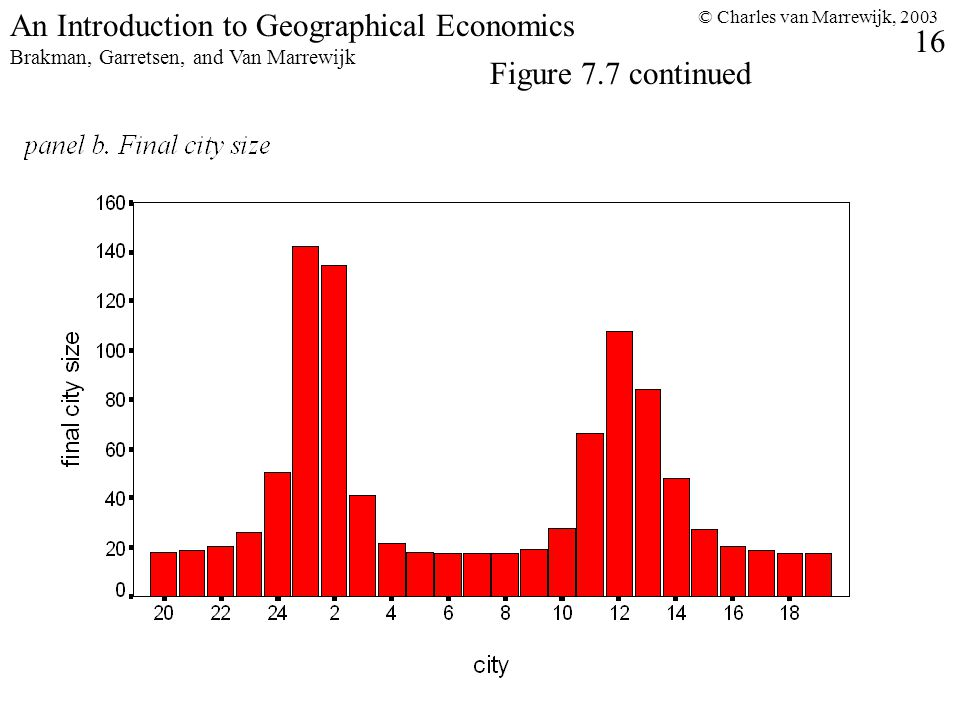© Charles van Marrewijk, An Introduction to Geographical Economics Brakman, Garretsen, and Van Marrewijk Figure 7.7 continued