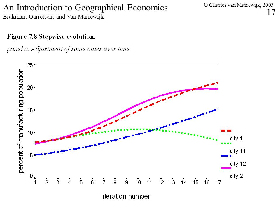 © Charles van Marrewijk, 2003 17 An Introduction to Geographical Economics Brakman, Garretsen, and Van Marrewijk