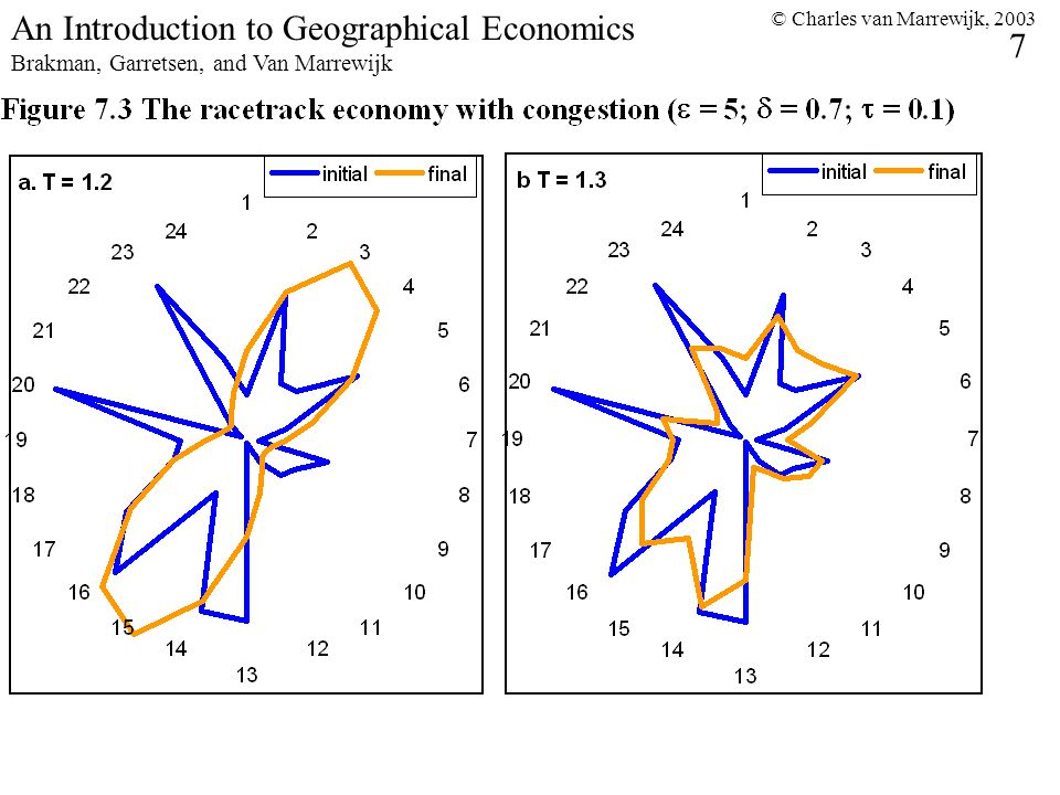 © Charles van Marrewijk, 2003 7 An Introduction to Geographical Economics Brakman, Garretsen, and Van Marrewijk