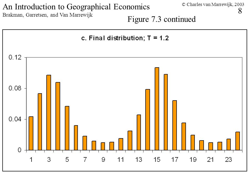 © Charles van Marrewijk, 2003 8 An Introduction to Geographical Economics Brakman, Garretsen, and Van Marrewijk Figure 7.3 continued