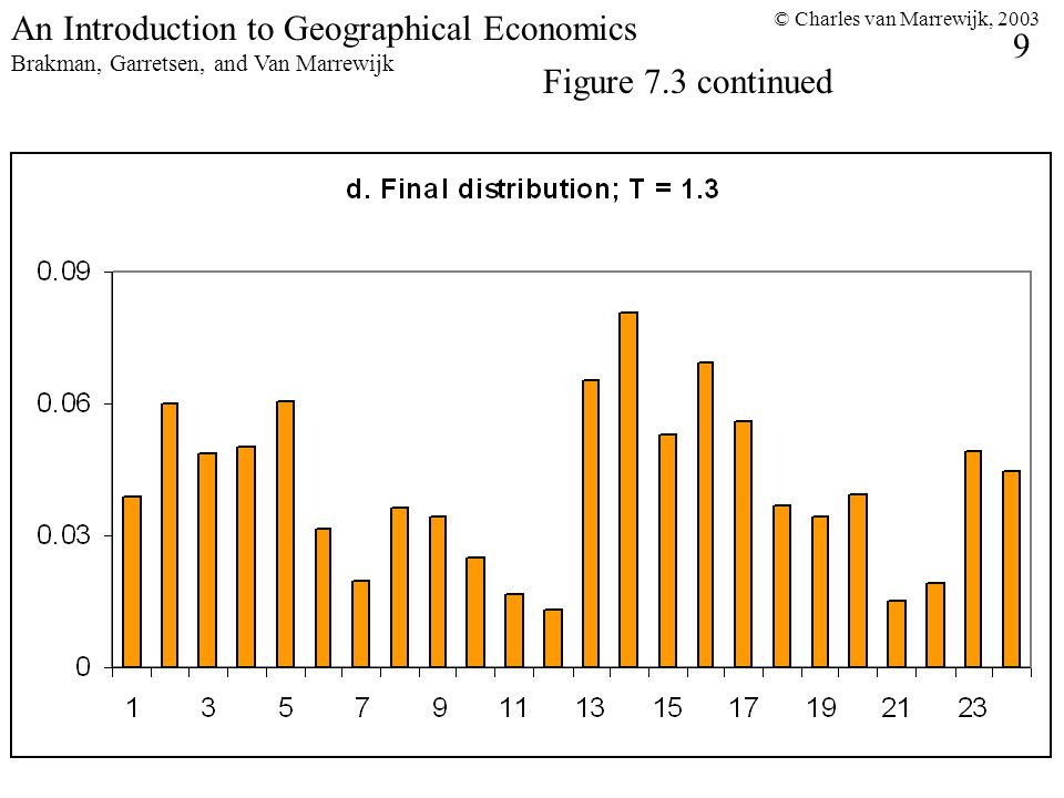 © Charles van Marrewijk, An Introduction to Geographical Economics Brakman, Garretsen, and Van Marrewijk Figure 7.3 continued