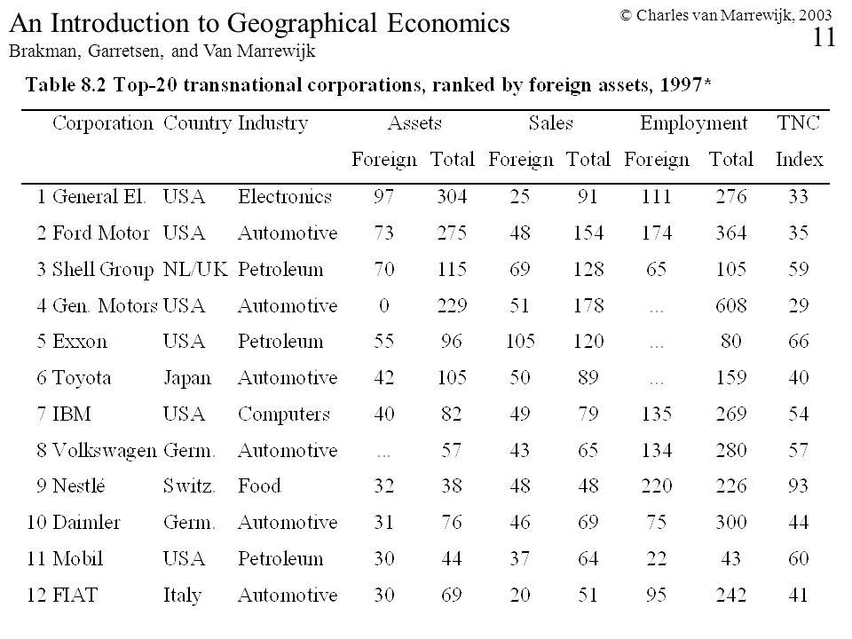 © Charles van Marrewijk, 2003 11 An Introduction to Geographical Economics Brakman, Garretsen, and Van Marrewijk