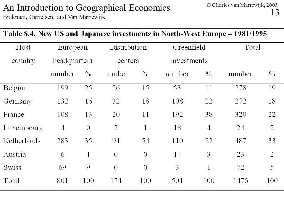 © Charles van Marrewijk, 2003 13 An Introduction to Geographical Economics Brakman, Garretsen, and Van Marrewijk