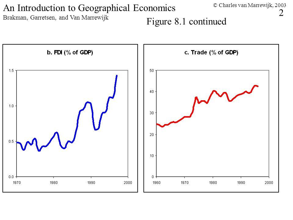 © Charles van Marrewijk, 2003 2 An Introduction to Geographical Economics Brakman, Garretsen, and Van Marrewijk Figure 8.1 continued