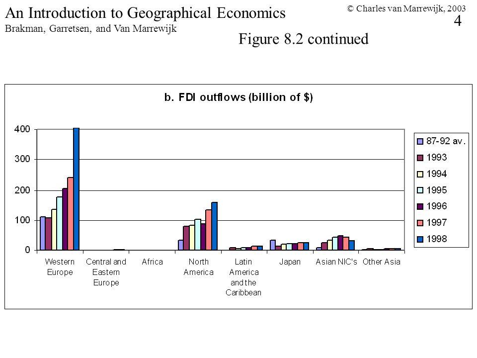 © Charles van Marrewijk, 2003 4 An Introduction to Geographical Economics Brakman, Garretsen, and Van Marrewijk Figure 8.2 continued