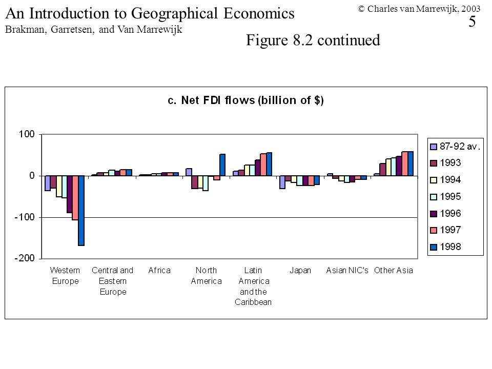 © Charles van Marrewijk, 2003 5 An Introduction to Geographical Economics Brakman, Garretsen, and Van Marrewijk Figure 8.2 continued