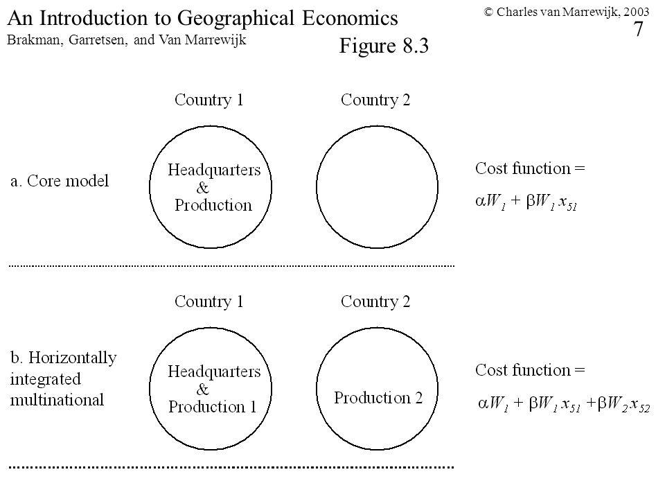 © Charles van Marrewijk, 2003 7 An Introduction to Geographical Economics Brakman, Garretsen, and Van Marrewijk Figure 8.3