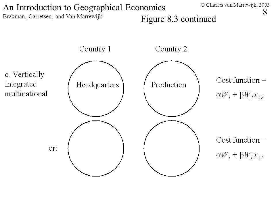 © Charles van Marrewijk, 2003 8 An Introduction to Geographical Economics Brakman, Garretsen, and Van Marrewijk Figure 8.3 continued