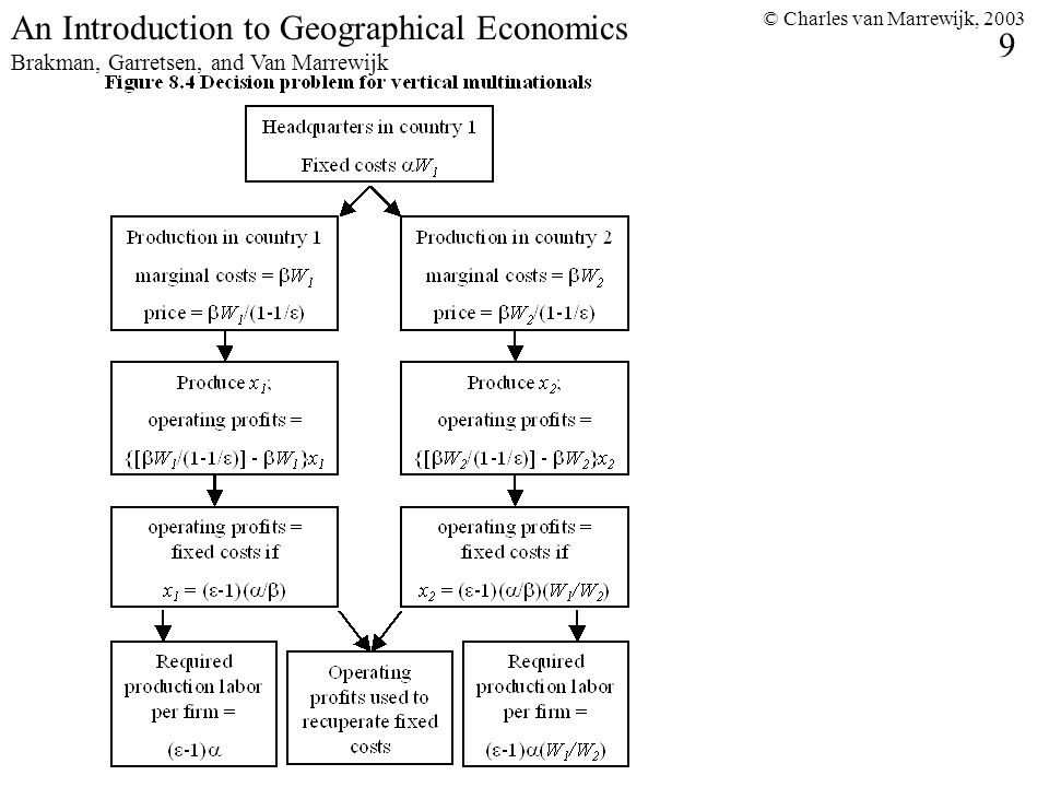 © Charles van Marrewijk, 2003 9 An Introduction to Geographical Economics Brakman, Garretsen, and Van Marrewijk