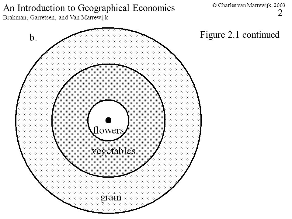 © Charles van Marrewijk, 2003 2 An Introduction to Geographical Economics Brakman, Garretsen, and Van Marrewijk Figure 2.1 continued