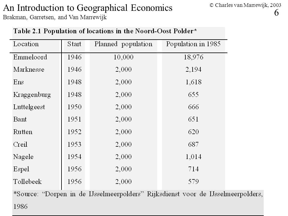 © Charles van Marrewijk, 2003 6 An Introduction to Geographical Economics Brakman, Garretsen, and Van Marrewijk