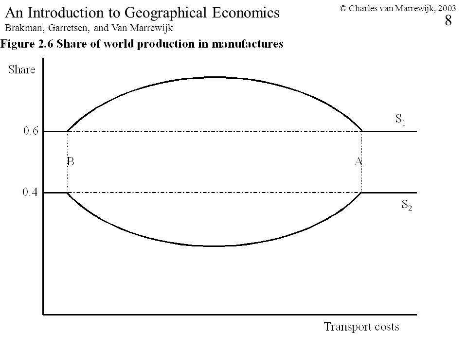 © Charles van Marrewijk, 2003 8 An Introduction to Geographical Economics Brakman, Garretsen, and Van Marrewijk
