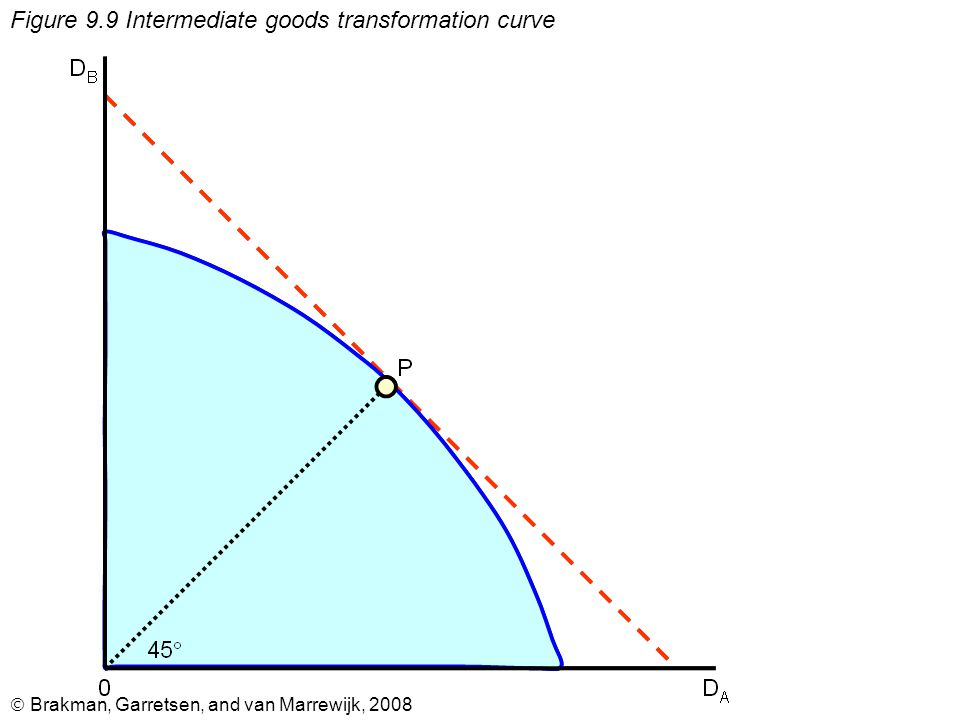  Brakman, Garretsen, and van Marrewijk, 2008 Figure 9.9 Intermediate goods transformation curve