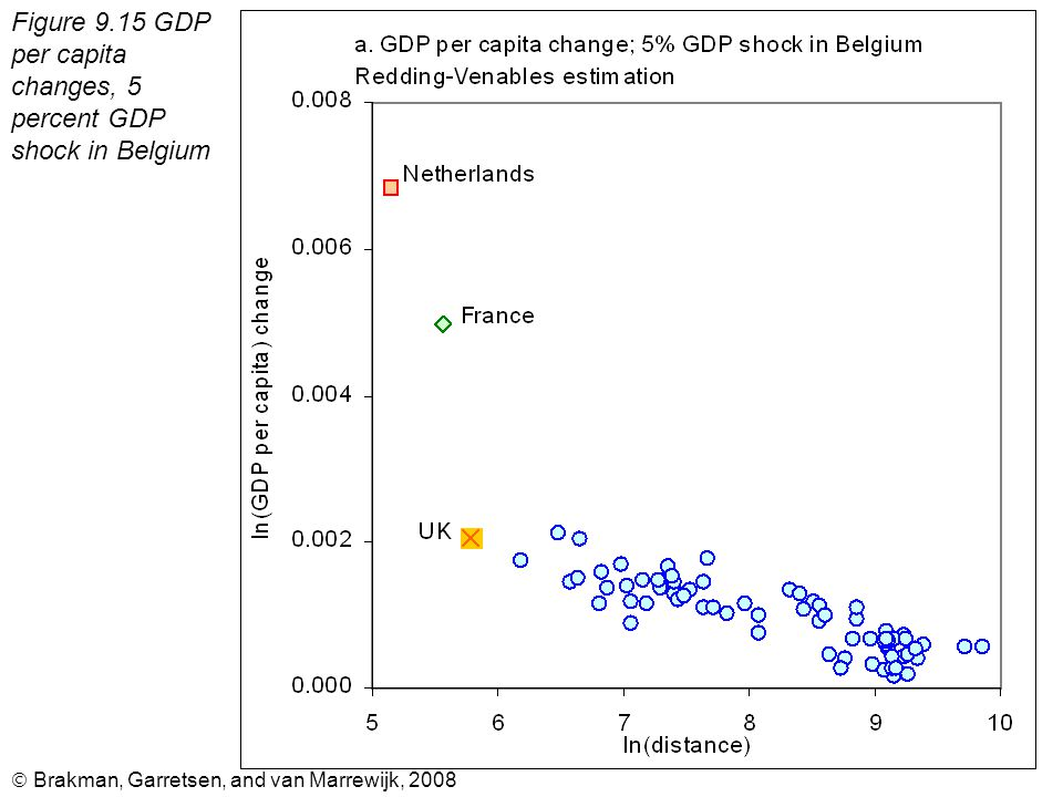 Brakman, Garretsen, and van Marrewijk, 2008 Figure 9.15 GDP per capita changes, 5 percent GDP shock in Belgium