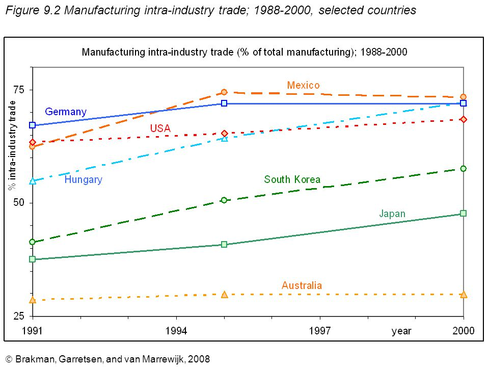 Brakman, Garretsen, and van Marrewijk, 2008 Figure 9.2 Manufacturing intra-industry trade; 1988-2000, selected countries