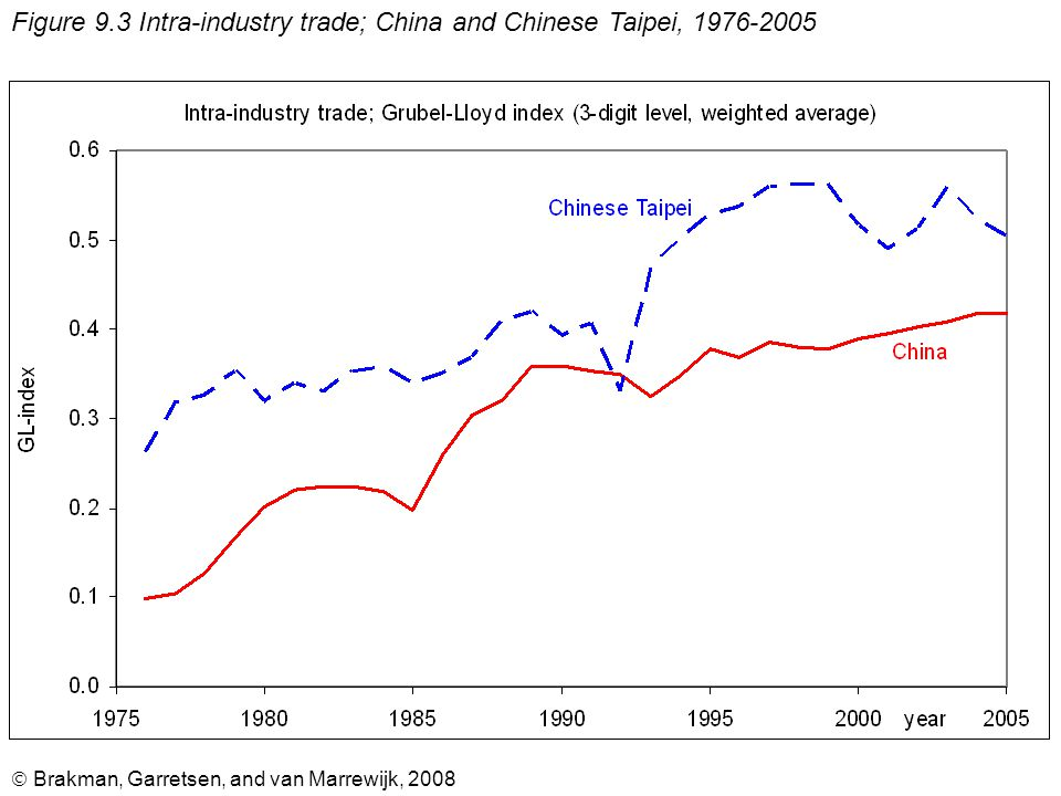  Brakman, Garretsen, and van Marrewijk, 2008 Figure 9.3 Intra-industry trade; China and Chinese Taipei, 1976-2005