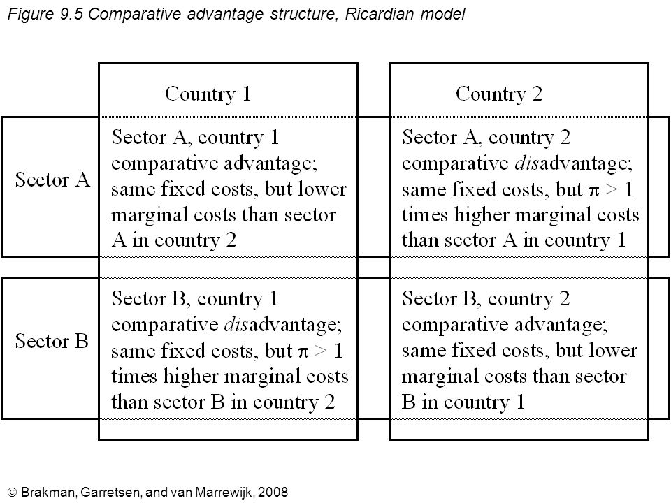  Brakman, Garretsen, and van Marrewijk, 2008 Figure 9.5 Comparative advantage structure, Ricardian model