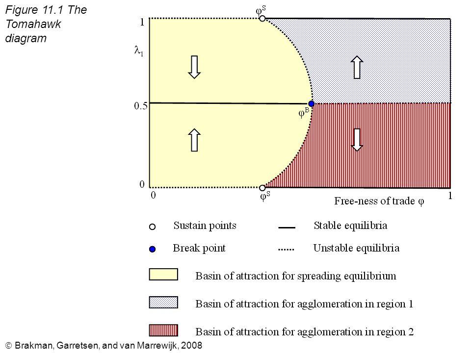  Brakman, Garretsen, and van Marrewijk, 2008 Figure 11.1 The Tomahawk diagram