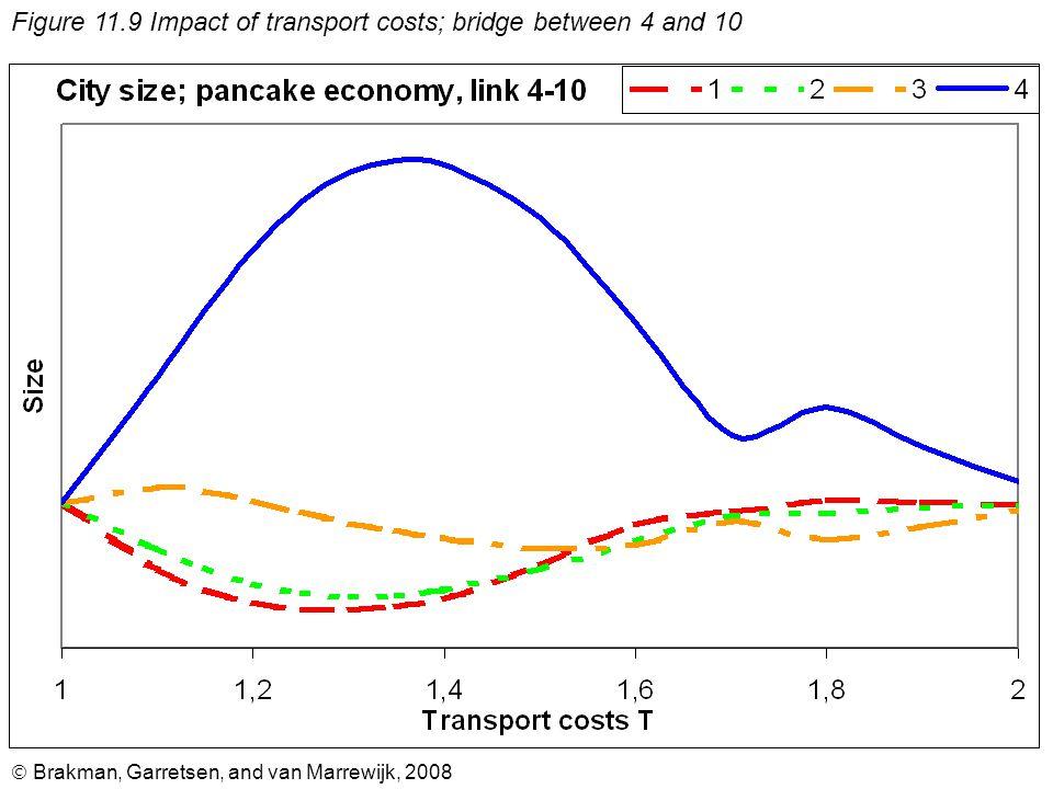  Brakman, Garretsen, and van Marrewijk, 2008 Figure 11.9 Impact of transport costs; bridge between 4 and 10