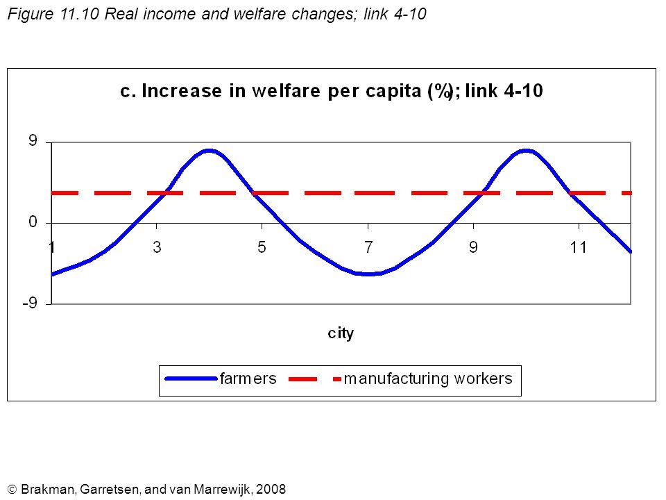  Brakman, Garretsen, and van Marrewijk, 2008 Figure 11.10 Real income and welfare changes; link 4-10