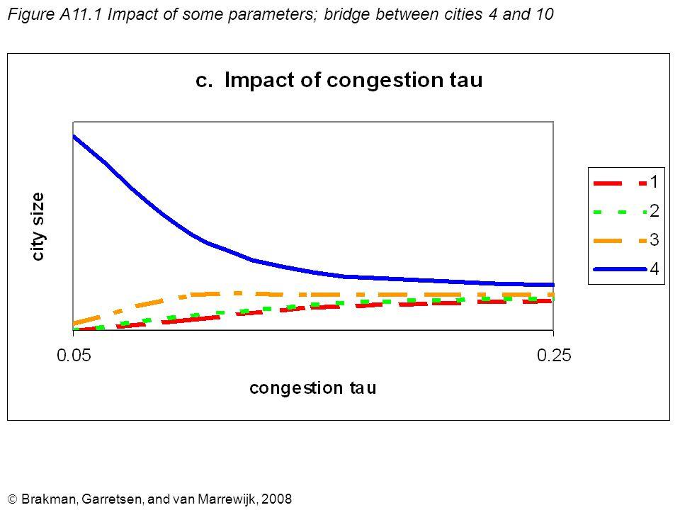  Brakman, Garretsen, and van Marrewijk, 2008 Figure A11.1 Impact of some parameters; bridge between cities 4 and 10