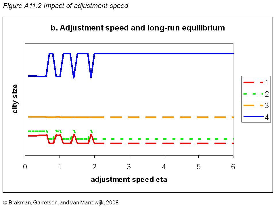  Brakman, Garretsen, and van Marrewijk, 2008 Figure A11.2 Impact of adjustment speed