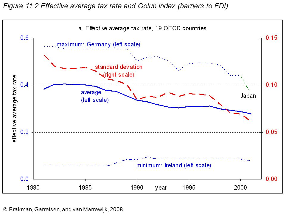  Brakman, Garretsen, and van Marrewijk, 2008 Figure 11.2 Effective average tax rate and Golub index (barriers to FDI)