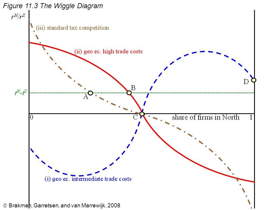  Brakman, Garretsen, and van Marrewijk, 2008 Figure 11.3 The Wiggle Diagram
