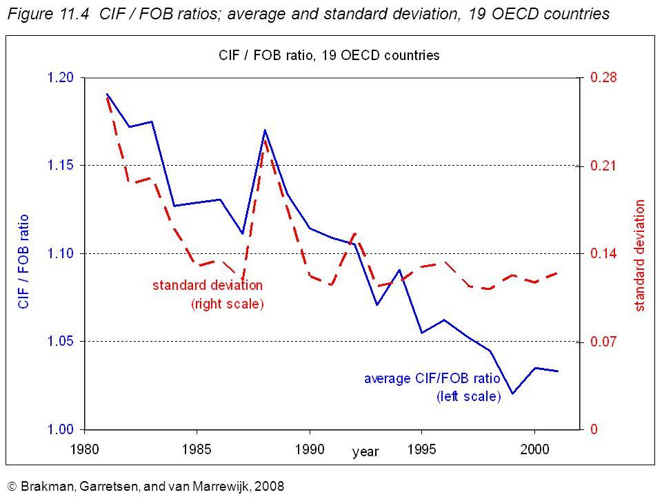  Brakman, Garretsen, and van Marrewijk, 2008 Figure 11.4 CIF / FOB ratios; average and standard deviation, 19 OECD countries