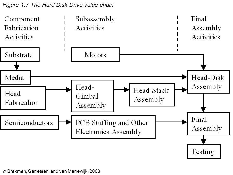  Brakman, Garretsen, and van Marrewijk, 2008 Figure 1.7 The Hard Disk Drive value chain