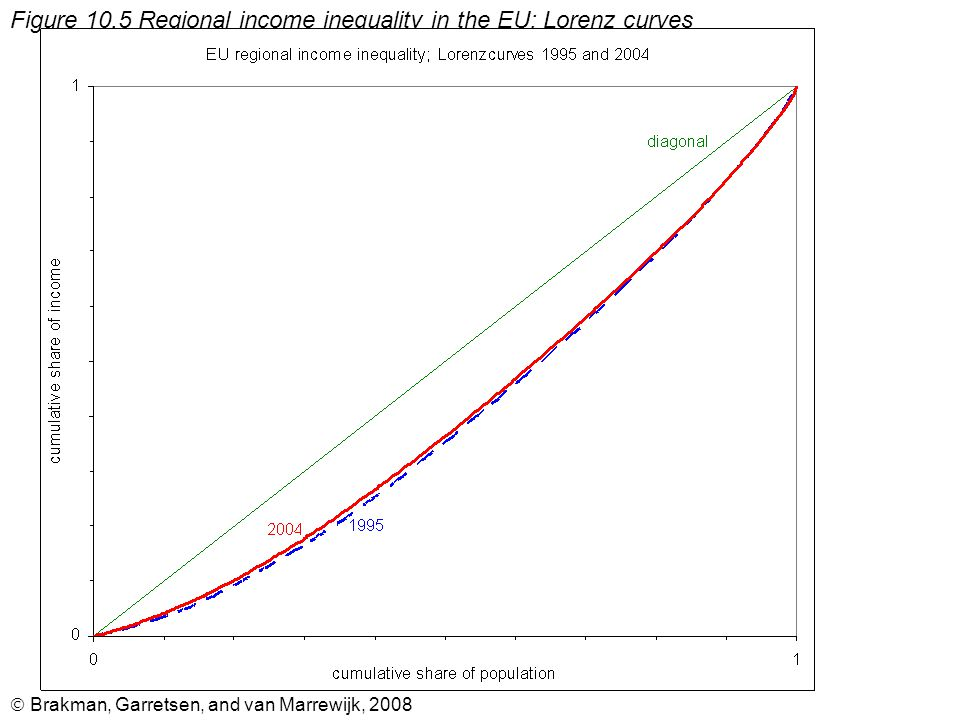  Brakman, Garretsen, and van Marrewijk, 2008 Figure 10.5 Regional income inequality in the EU: Lorenz curves