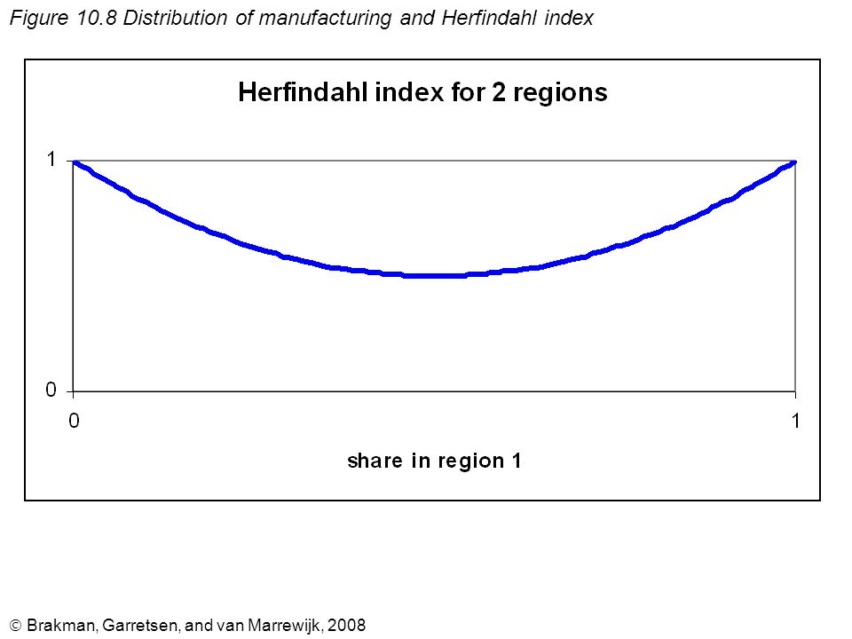  Brakman, Garretsen, and van Marrewijk, 2008 Figure 10.8 Distribution of manufacturing and Herfindahl index