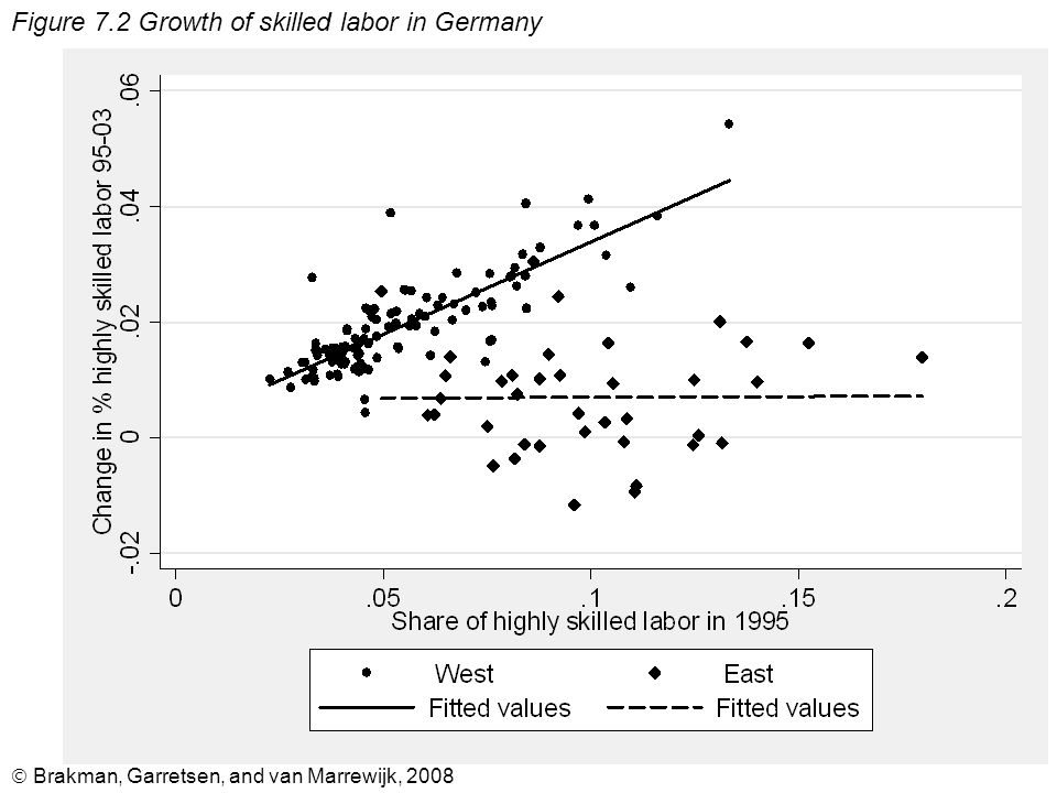  Brakman, Garretsen, and van Marrewijk, 2008 Figure 7.2 Growth of skilled labor in Germany