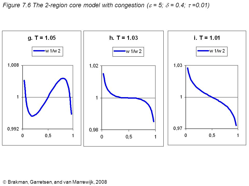  Brakman, Garretsen, and van Marrewijk, 2008 Figure 7.6 The 2-region core model with congestion (  = 5;  = 0.4;  =0.01)