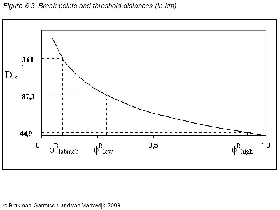  Brakman, Garretsen, and van Marrewijk, 2008 Figure 6.3 Break points and threshold distances (in km).