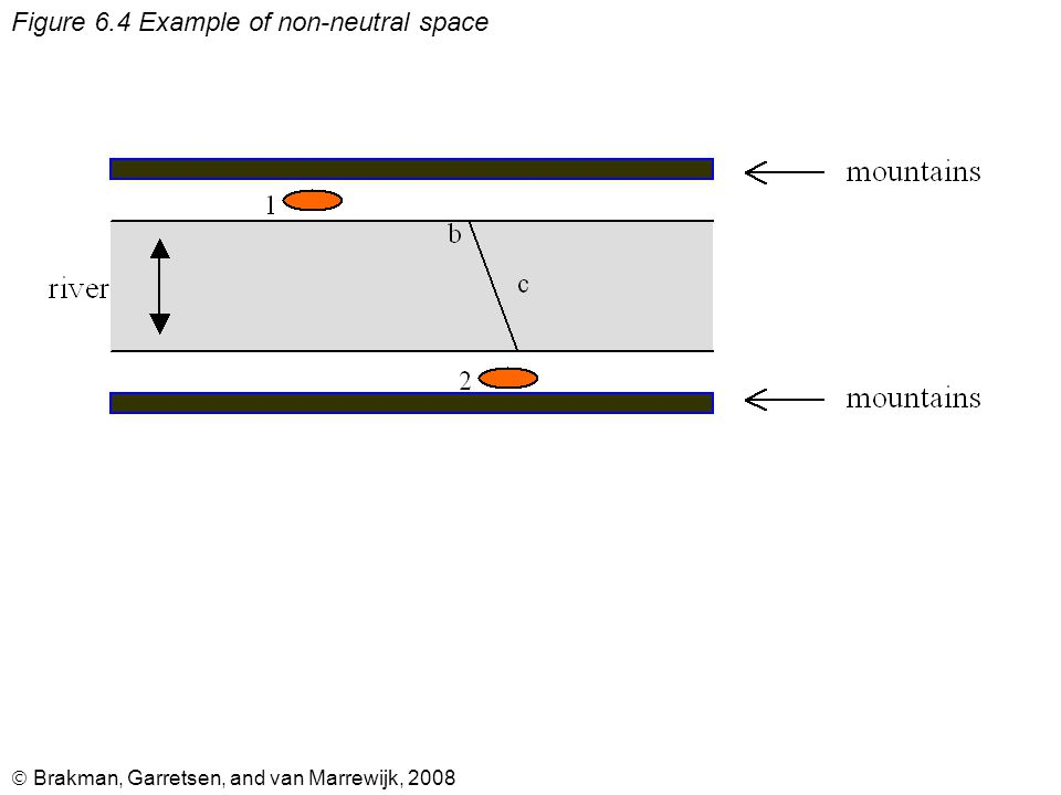  Brakman, Garretsen, and van Marrewijk, 2008 Figure 6.4 Example of non-neutral space