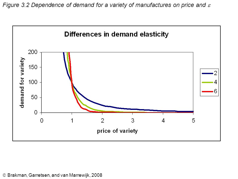  Brakman, Garretsen, and van Marrewijk, 2008 Figure 3.2 Dependence of demand for a variety of manufactures on price and 