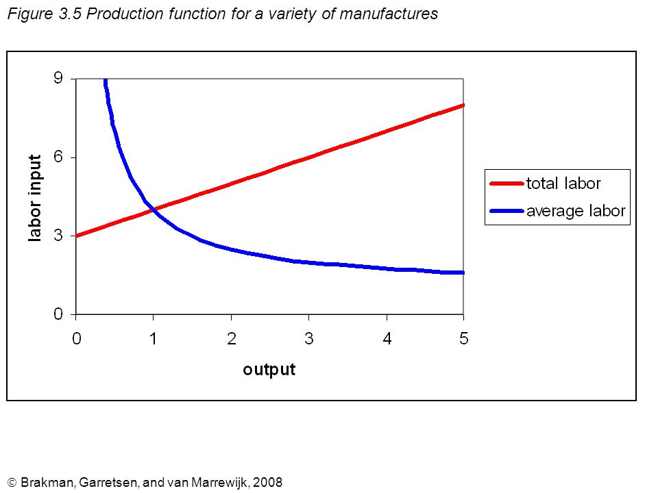  Brakman, Garretsen, and van Marrewijk, 2008 Figure 3.5 Production function for a variety of manufactures