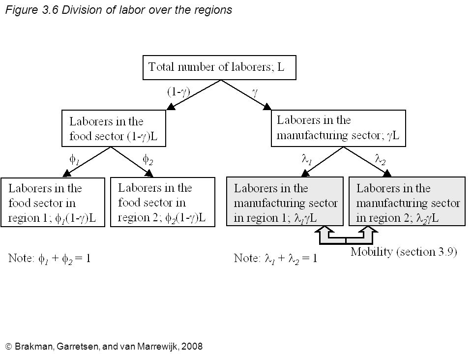  Brakman, Garretsen, and van Marrewijk, 2008 Figure 3.6 Division of labor over the regions