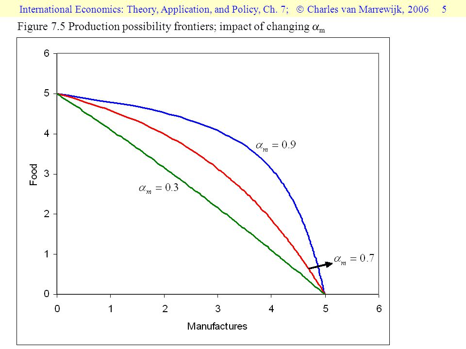 International Economics: Theory, Application, and Policy, Ch.